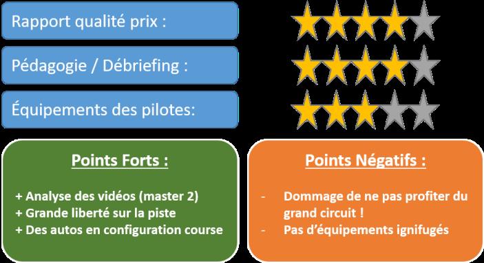 Notes de l'essais du stage de Formule Renault 2.0 de LSP Pilotage : Rapport Qualité/Prix = 4 étoiles ; Pédagogie = 4 étoiles ; Equipement des pilotes = 3 étoiles