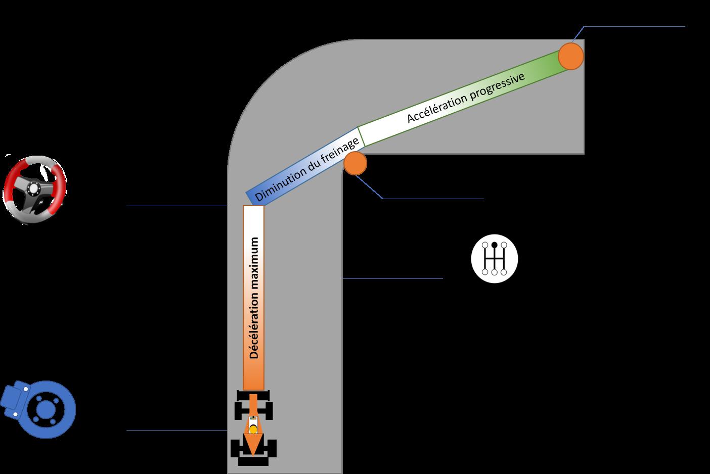Technique du freinage dégressif